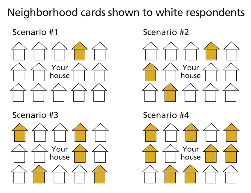 Neighborhood cards shown to white respondents
