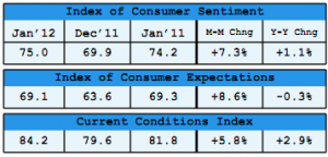 Surveys of Consumers table