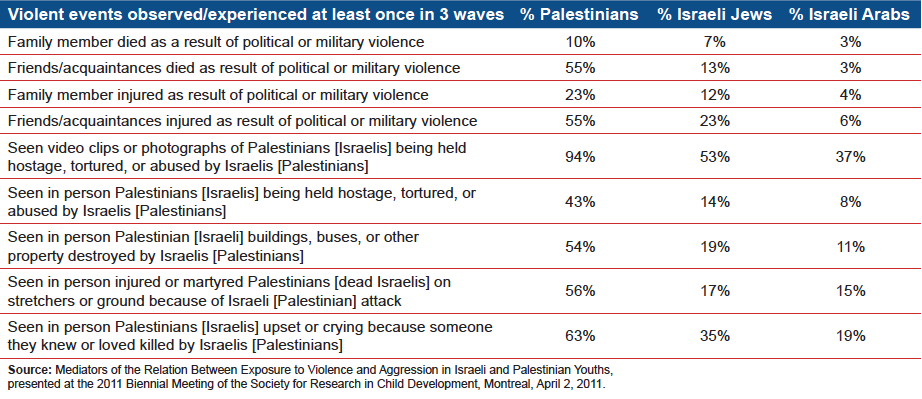 Table: Mediators of the Relation Between Exposure to Violence and Aggression in Israeli and Palestinian Youths