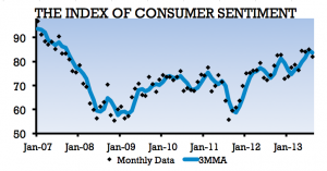Surveys of Consumers chart
