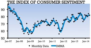 Graph depicting the Index of Consumer Sentiment