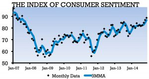 Surveys of Consumers Chart 20141126