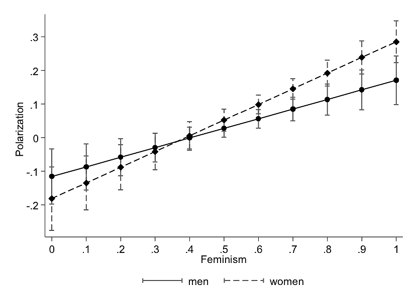 Chart showing the effect of feminism on partisanship for men and women.
