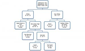 Sample of a tree diagram from the SEARCH program.