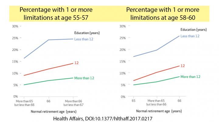 These graphs show the percentage of people in each Social Security retirement age cohort who had at least one health-related limitation on their ability to carry out everyday activities. In addition to differences by level of education, the data show more issues among younger cohorts. Credit: Health Affairs