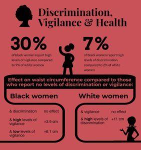 Discrimination Vigilance