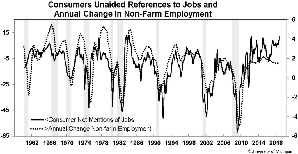Graph of consumers unaided references to jobs and the annual change in non-farm employment.