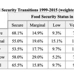 Food security transitions 1999-2015