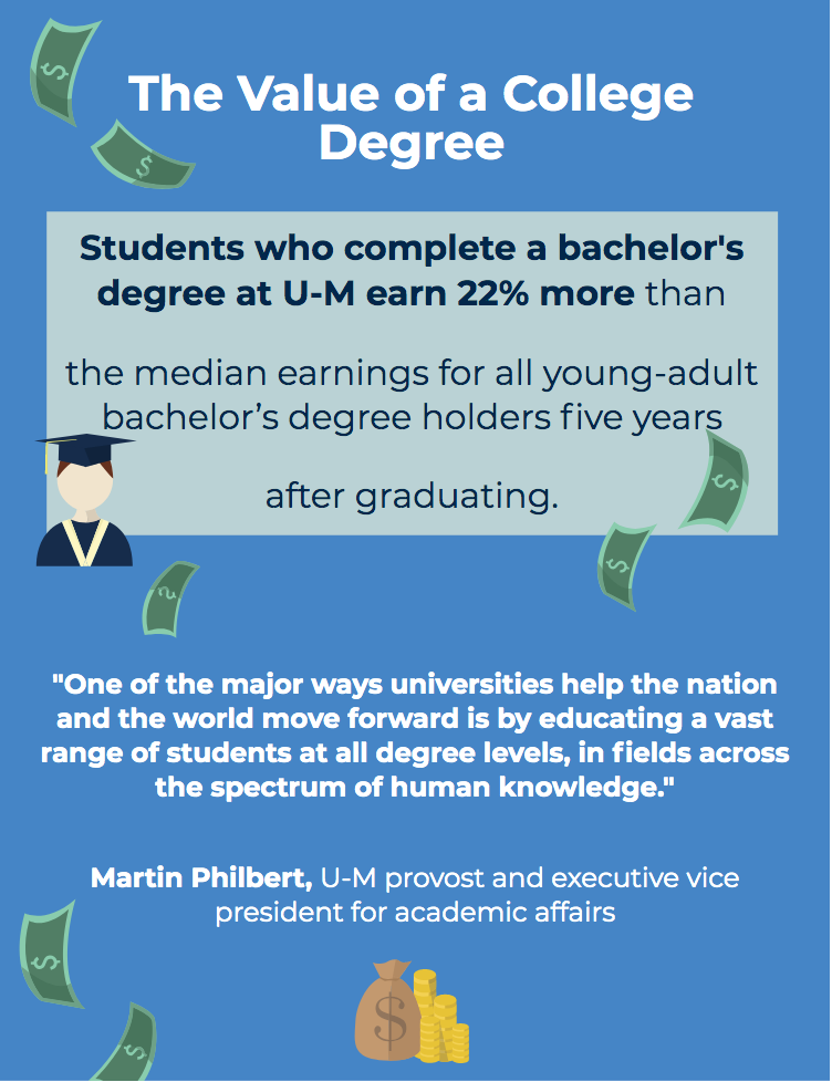 Value of a college degree infographic