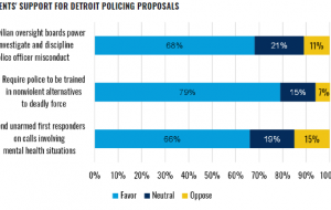 Bar graph - Residents' Support for Detroit Policing Proposals. Majority agreed with the following statements: 1) Give civilian oversight boards power to investigate and discipline police officer misconduct 2) Require police to be trained in nonviolent alternatives to deadly force 3) Send unarmed first responders on calls involving mental health situations.