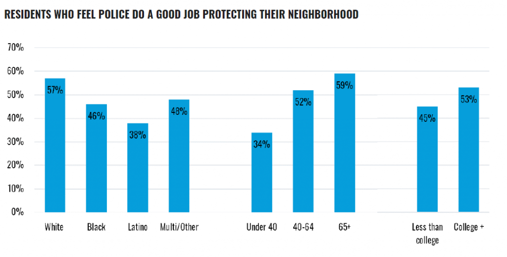 """Bar graph: """"Residents Who Feel Police Do a Good Job Protecting Their Neighborhood"""". Results: White, 57%; Black, 46%; Latino, 38%; Multi/Other, 48%; Under age of 40, 34%; ages 40-64, 52%; ages 65+, 59%; Less than a college education, 45%; College +, 53%"""