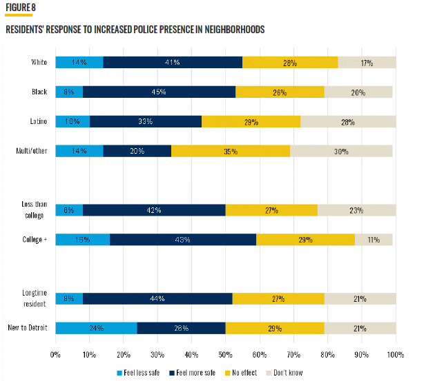 """Fig. 8: """"Residents Response to Increased Police Presence in Neighborhoods."""" Demographic categories: White, Black, Latino, Multi/Other, Education: Less than college and college plus, and amount of time as a Detroit resident (Longtime resident versus new to Detroit). Results: 6 to 24% of demographics felt less safe with increased police presence in their neighborhood. 20 to 45% felt more safe. 26 to 35% reported no effect. 11 to 30% reported """"don't know."""""""