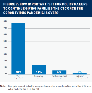 Figure 7: How important is it for policymakers to continue giving families the CTC once the coronavirus pandemic is over. 78% said very important; 14% said somewhat important; 6 said neither important nor unimportant; 2% said not very/not at all important. Note: Sample is restricted to respondents who were familiar with the CTC and who had children under 18.